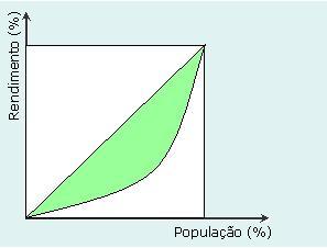 Curva de Lorenz